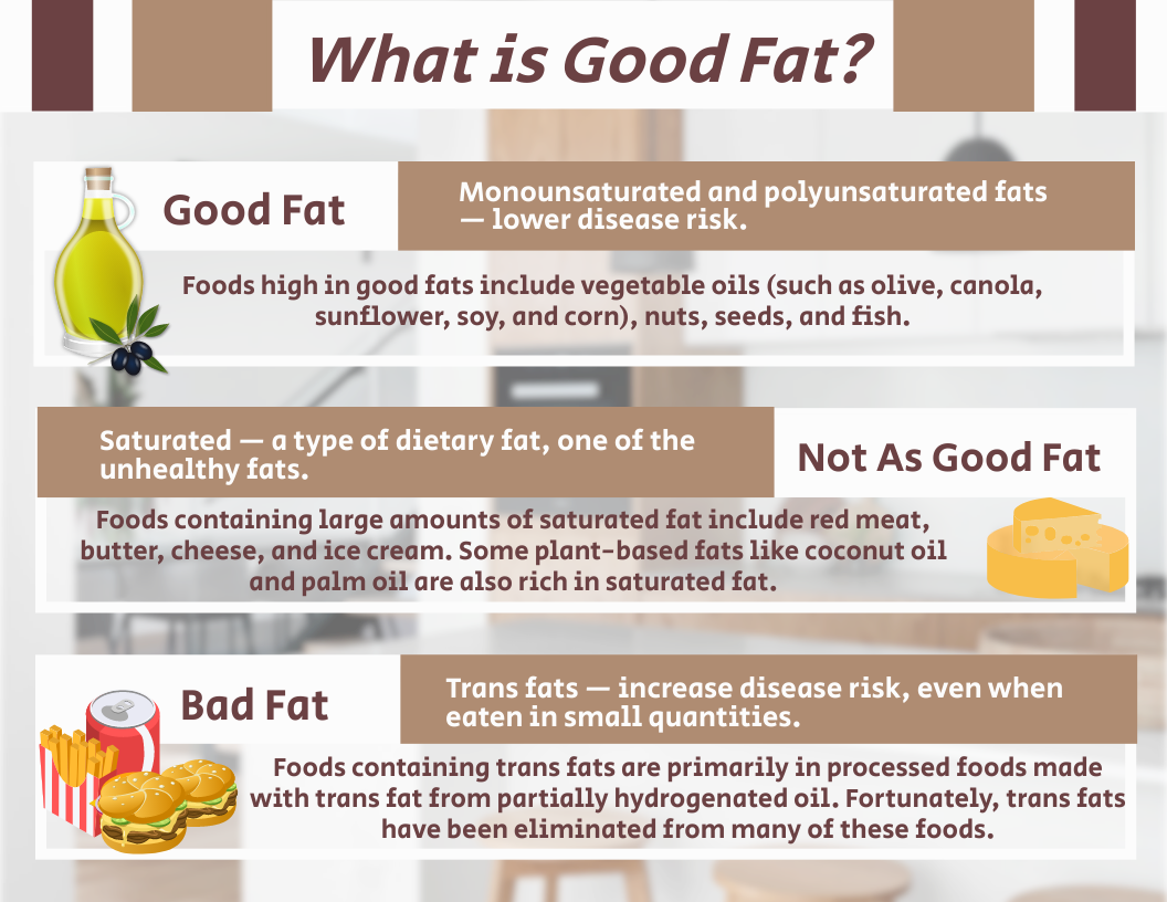 Infographic template: What is Good Fat Infographic (Created by InfoART's Infographic maker)