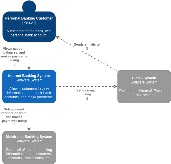C4 Model template: C4 Model System Context Diagram for Internet Banking System (Created by Diagrams's C4 Model maker)