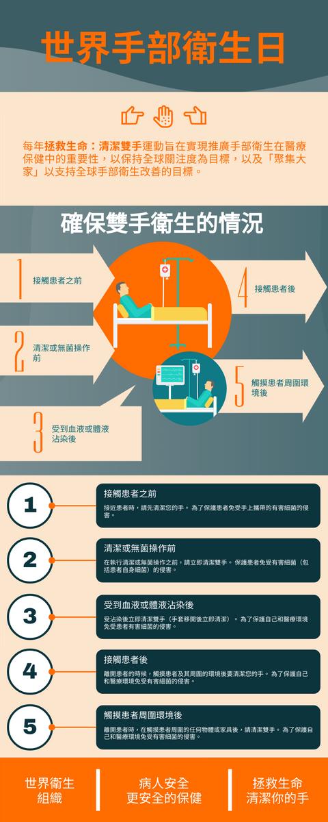 信息圖表 template: 5個確保雙手衛生的情況 (Created by InfoART's 信息圖表 maker)