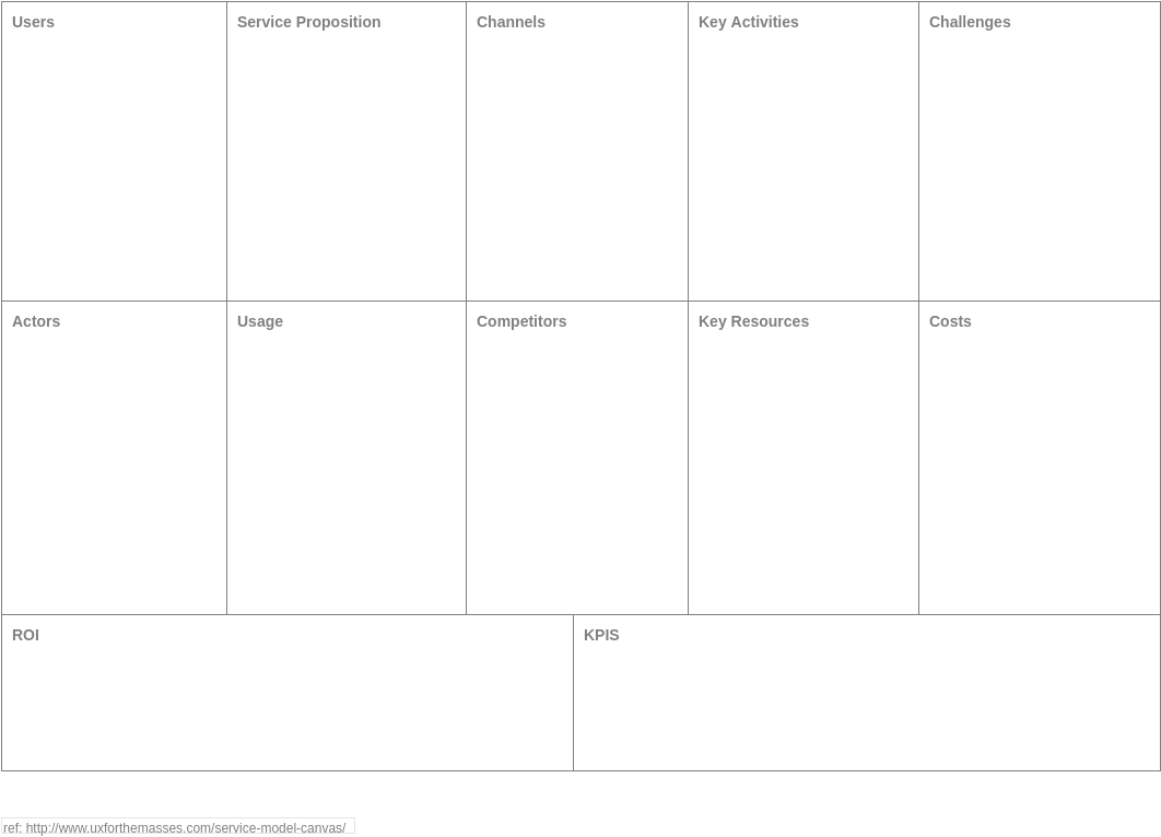 Service Model Canvas (Business Model Example)