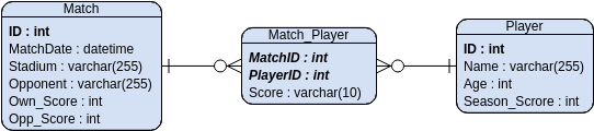 Entity Relationship Diagram template: Favorited Team Statistics (Created by Diagrams's Entity Relationship Diagram maker)