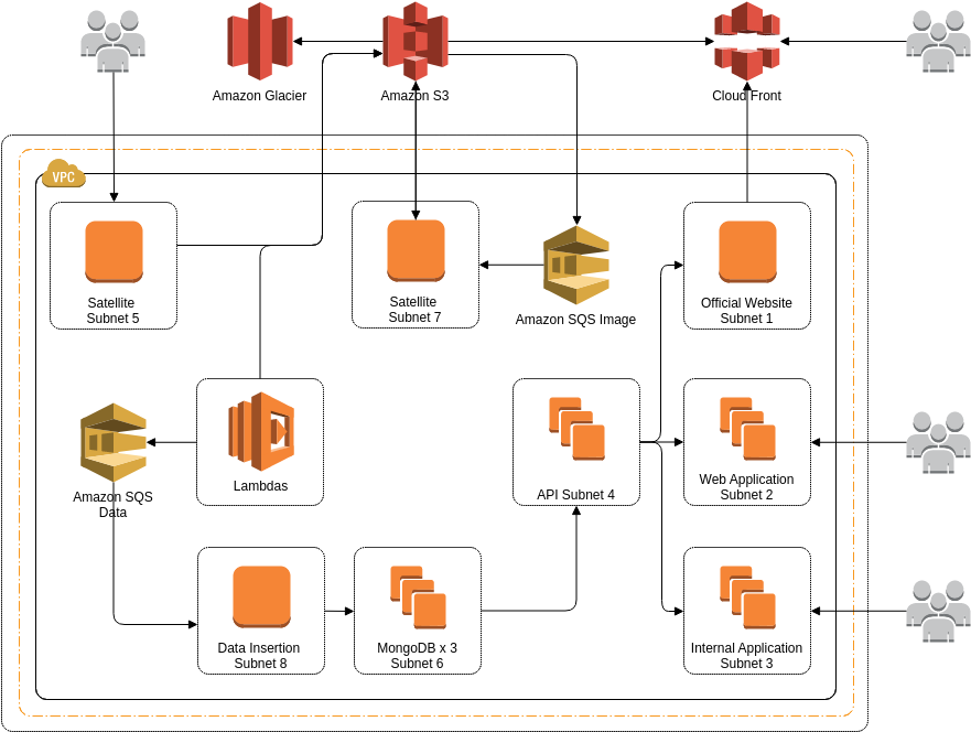 WeatherRisk's Architecture (AWS Architecture Diagram Example)