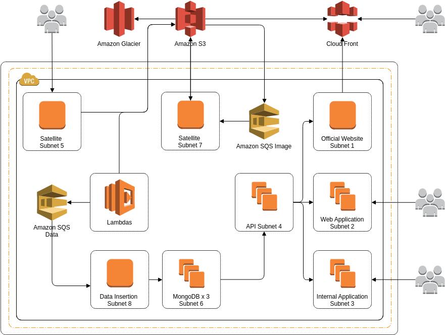 AWS Architecture Diagram template: WeatherRisk's Architecture (Created by Diagrams's AWS Architecture Diagram maker)