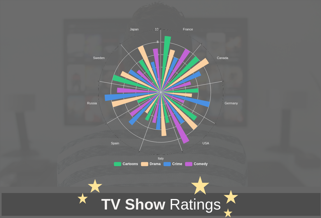 Rose Chart template: TV Show Ratings (Created by Diagrams's Rose Chart maker)