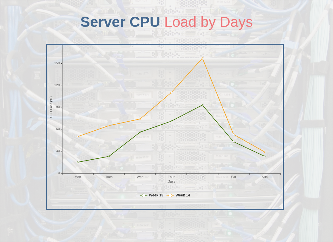 Server CPU Load by Days (Line Chart Example)