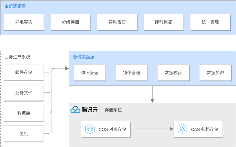 Tencent Cloud Architecture Diagram template: 数据备份解决方案 (Created by Diagrams's Tencent Cloud Architecture Diagram maker)