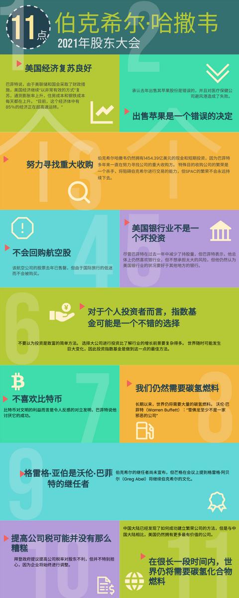 信息图表 template: 伯克希尔·哈撒韦2021年股东大会 (Created by InfoART's 信息图表 maker)