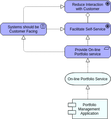 Archimate Diagram template: Realization (Created by Diagrams's Archimate Diagram maker)