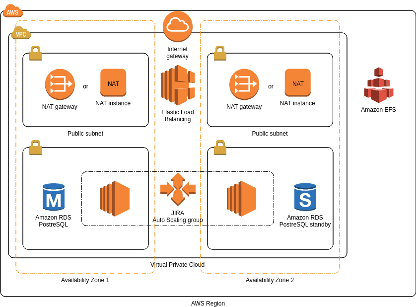AWS Architecture Diagram template: JIRA Products (Created by Diagrams's AWS Architecture Diagram maker)