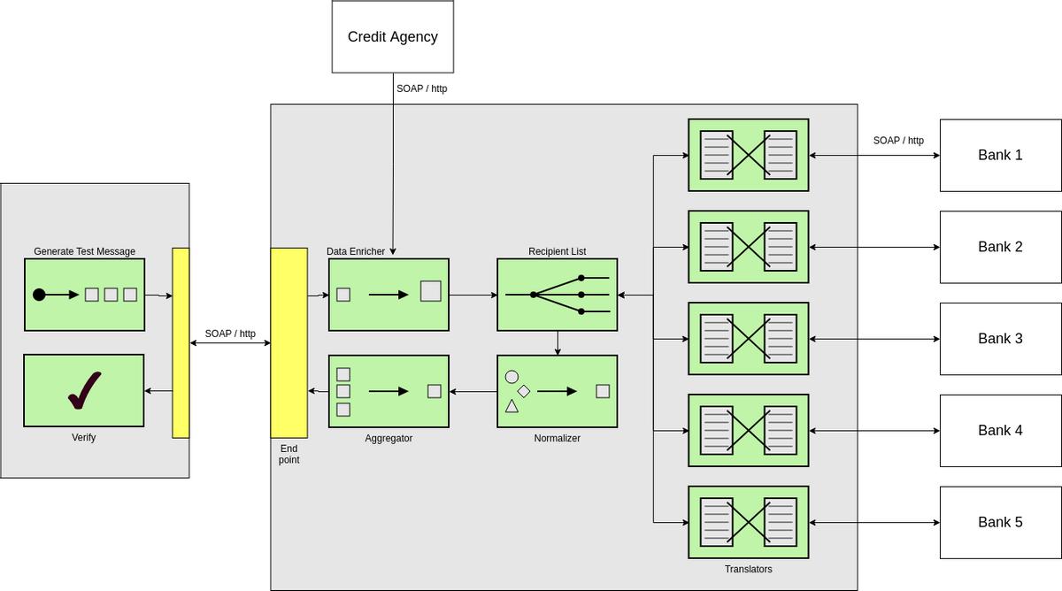 Enterprise Integration Patterns template: Composed Messaging (Created by Diagrams's Enterprise Integration Patterns maker)