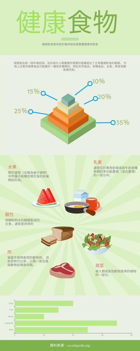 信息圖表 template: 健康食品信息圖 (Created by InfoART's 信息圖表 maker)