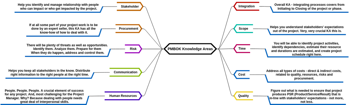 PMBOK Knowledge Areas (Mind Map Diagram Example)