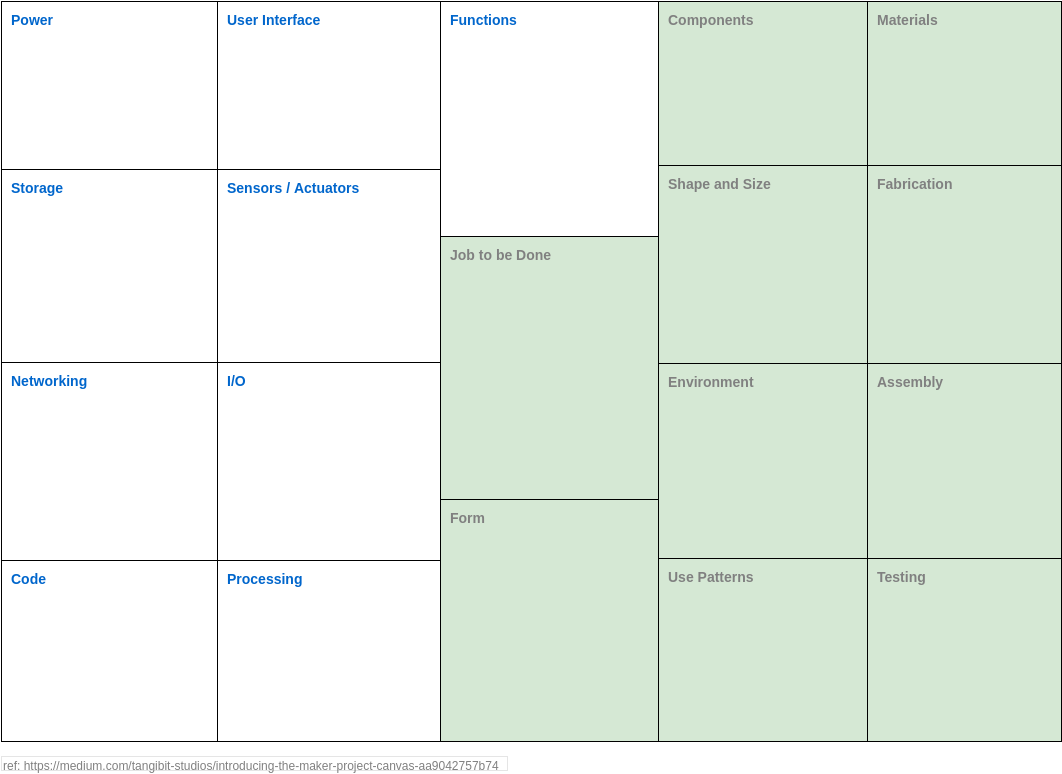 Maker Project Canvas (Project Management Example)