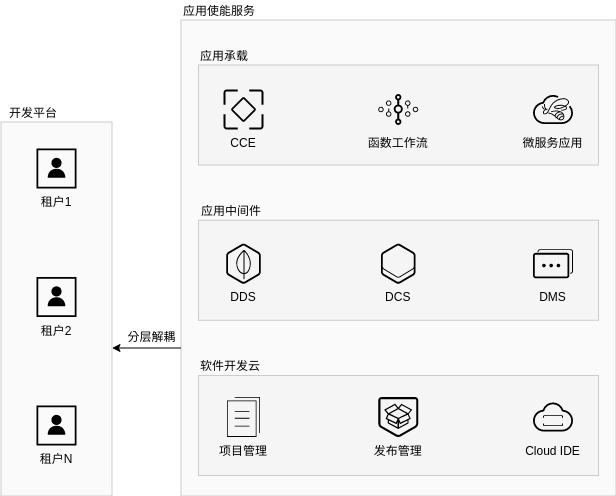 IoT 解决方案 (Huawei Cloud Architecture Diagram Example)