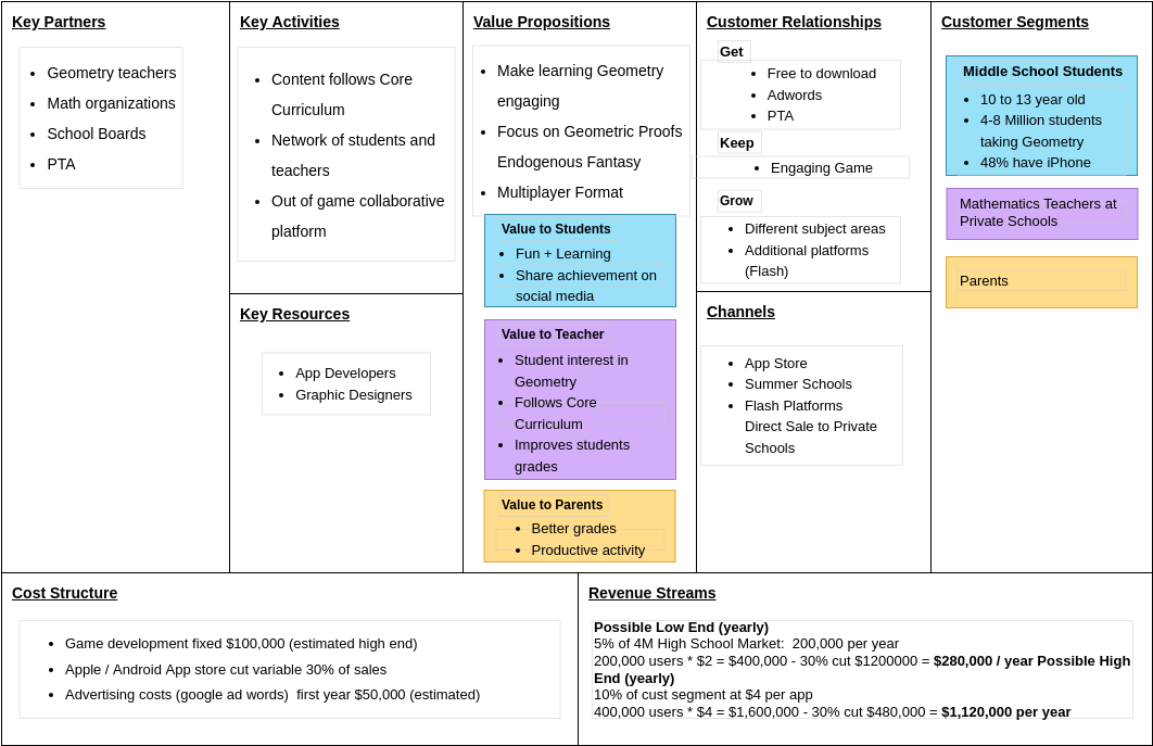 Geometry Game Business Model Canvas (BusinessModelCanvas Example)