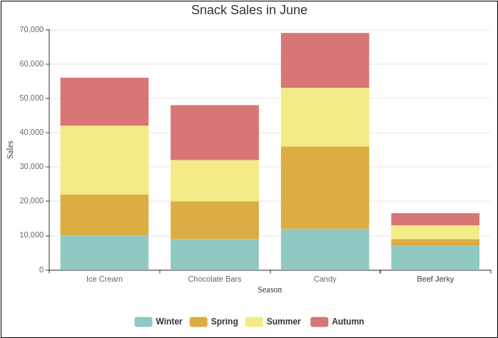 Snack Sales in June (Column Chart Example)