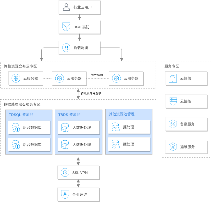 Tencent Cloud Architecture Diagram template: 企业云解决方案 (Created by Diagrams's Tencent Cloud Architecture Diagram maker)