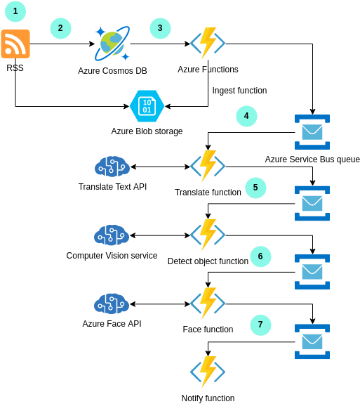 Azure Architecture Diagram template: Mass Ingestion and Analysis of News Feeds on Azure (Created by Diagrams's Azure Architecture Diagram maker)