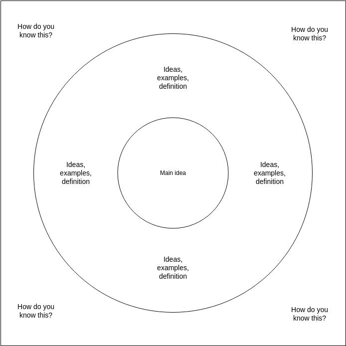 Basic Circle Map Template (Circle Map Example)