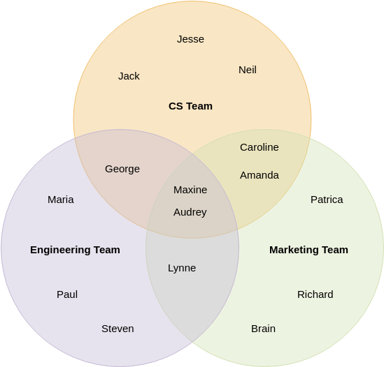 Team Formation (Venn Diagram Example)