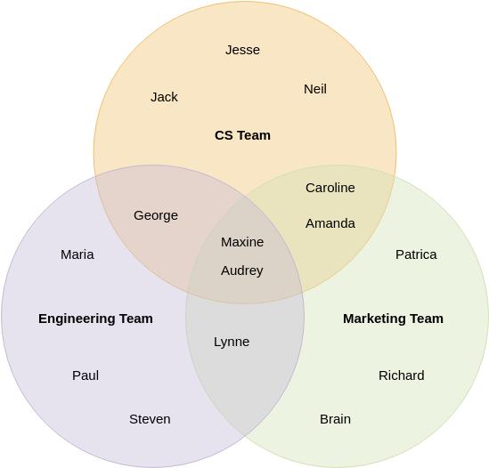 Venn Diagram template: Team Formation (Created by Diagrams's Venn Diagram maker)