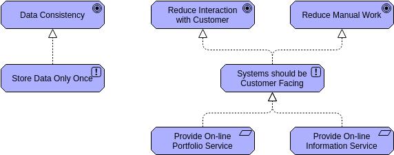 Principle 2 (ArchiMateDiagram Example)