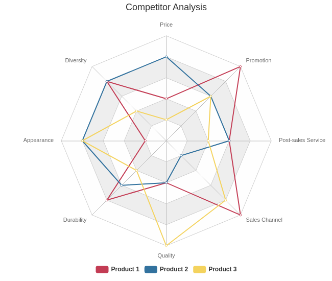 Competitor Analysis (Radar Chart Example)