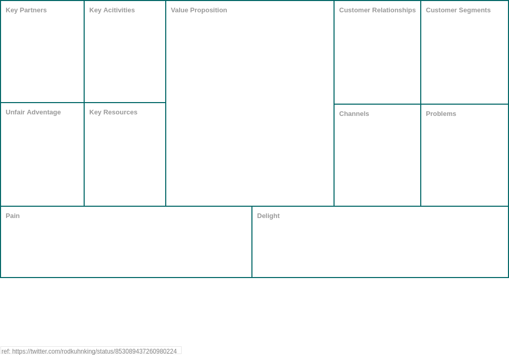 UNIVERSAL BUSINESS MODEL Canvas