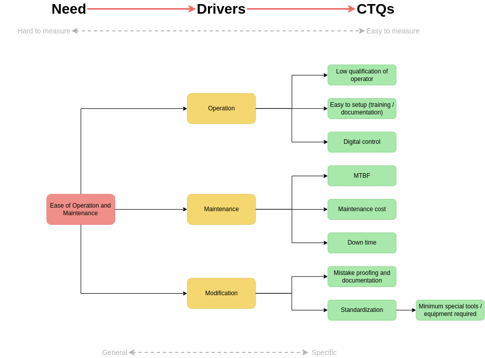 Critical To Quality Tree template: CTQ Tree Example (Created by Diagrams's Critical To Quality Tree maker)