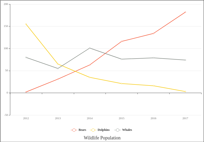 Wildlife Population (Line Chart Example)