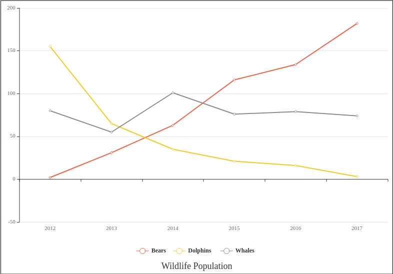 折線圖 template: Wildlife Population (Created by Diagrams's 折線圖 maker)