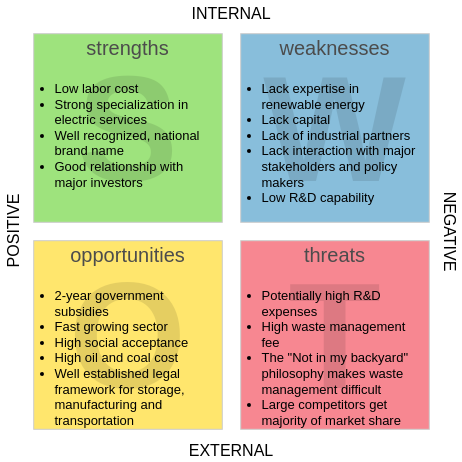 SWOT Analysis template: Renewable Energy Market (Created by Diagrams's SWOT Analysis maker)