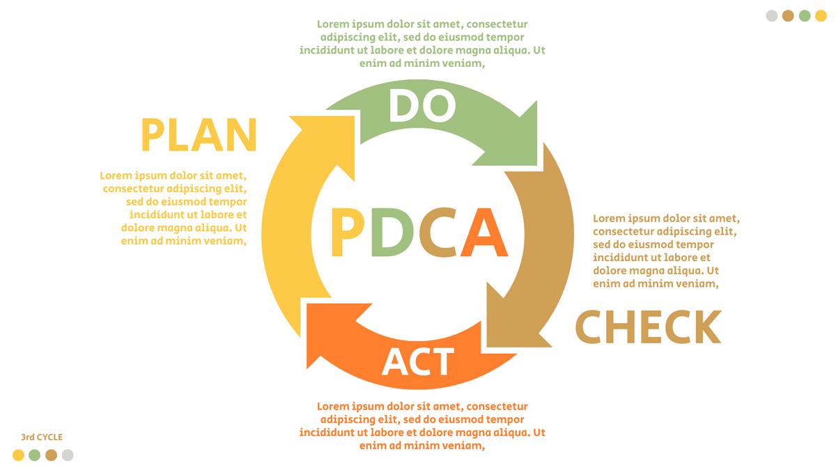 PDCA Model template: PDCA Method Example (Created by InfoART's PDCA Model marker)