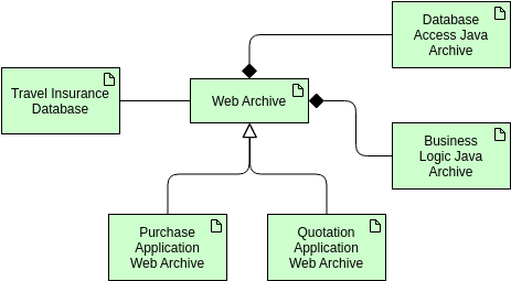 Archimate Diagram template: Technology Passive Structure Element (Artifact) (Created by Diagrams's Archimate Diagram maker)