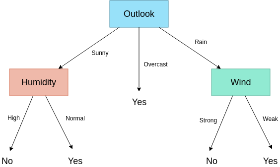 Weather Decision Tree Example (Decision Tree Example)