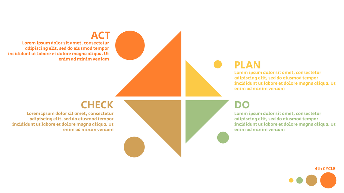 PDCA Model template: PDCA Cycle Example (Created by InfoART's PDCA Model marker)