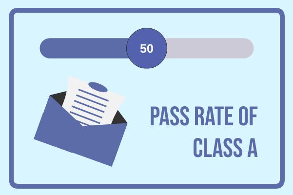 Progress template: Passing Rate Of The Class (Created by InfoChart's Progress maker)