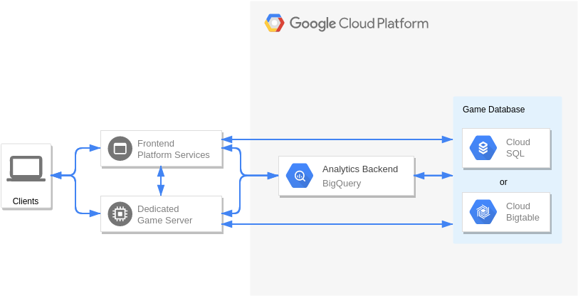Backend Database (Google Cloud Platform Diagram Example)