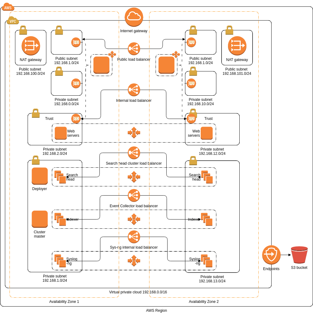 Security and analytics environment on AWS (AWS Architecture Diagram Example)