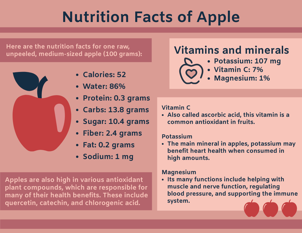 Infographic template: Nutrition Facts of Apple Infographic (Created by InfoART's Infographic maker)