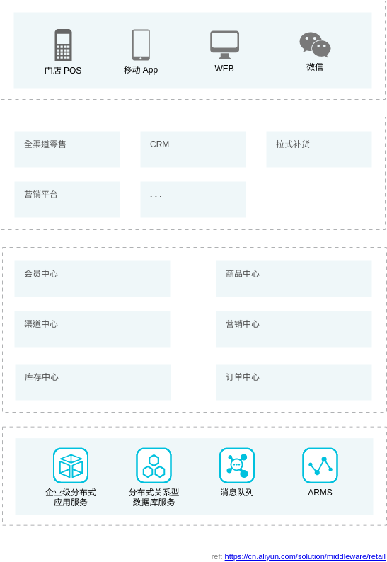 零售行业解决方案 (Alibaba Cloud Architecture Diagram Example)
