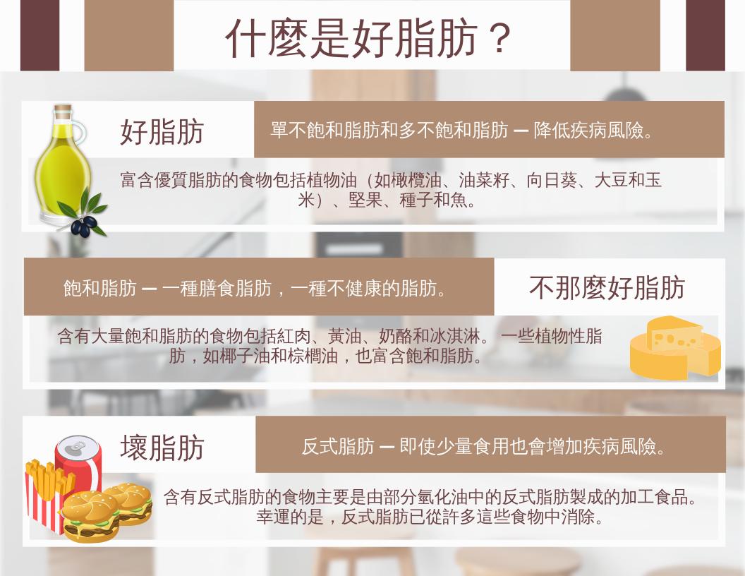 信息圖表 template: 什麼是好脂肪信息圖 (Created by InfoART's 信息圖表 maker)