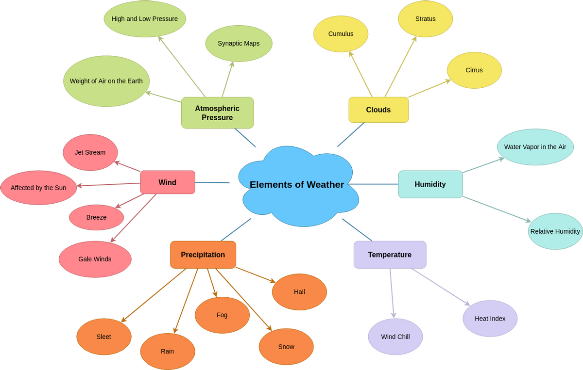 Elements of Weather Concept Map (Concept Map Diagram Example)