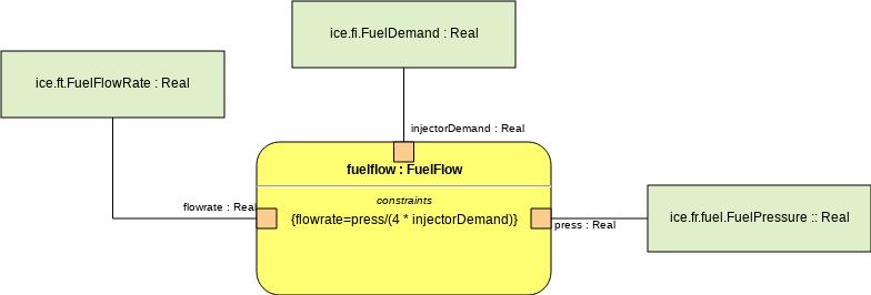 Parametric Diagram template: Fuel Flow (Created by Diagrams's Parametric Diagram maker)