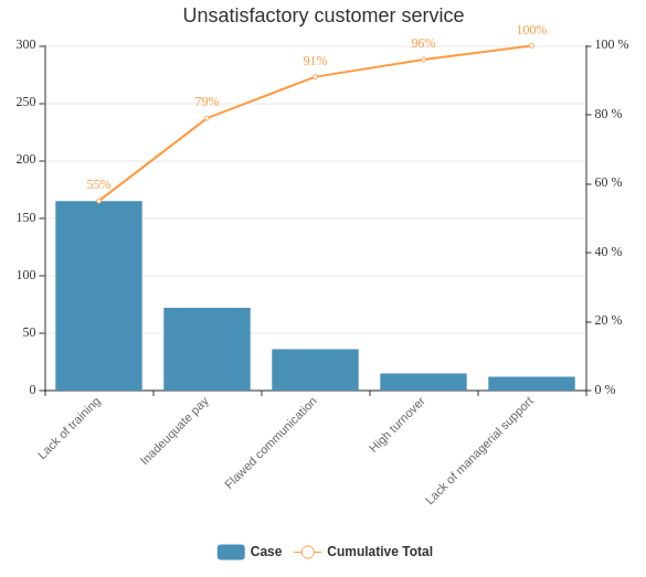 Unsatisfactory Customer Service (Pareto Chart Example)