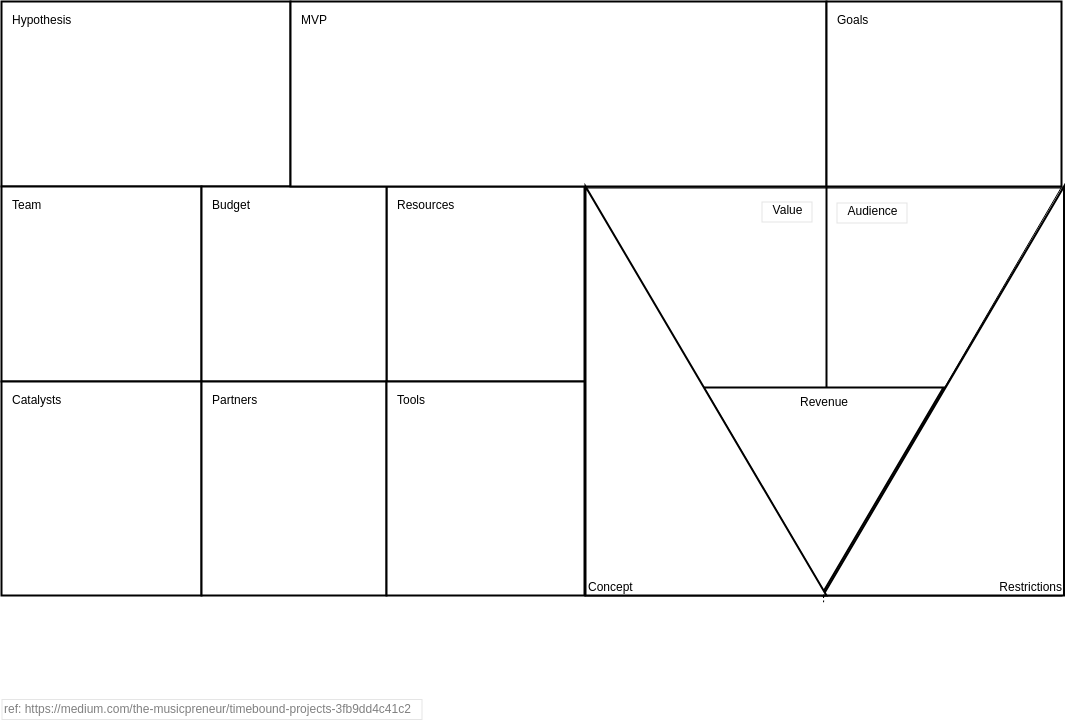 Timebound Project Canvas (Product Planning Example)