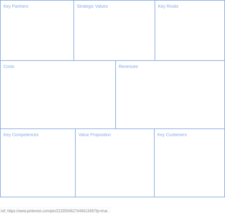 Value Model Canvas (Business Model Example)