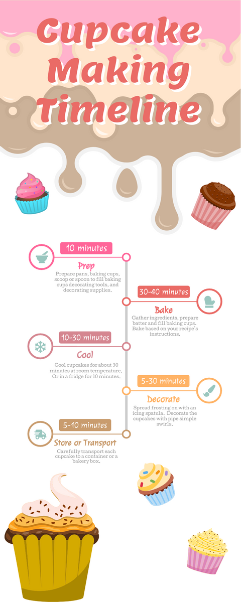 Infographic template: Cupcakes Timeline (Created by InfoART's Infographic maker)