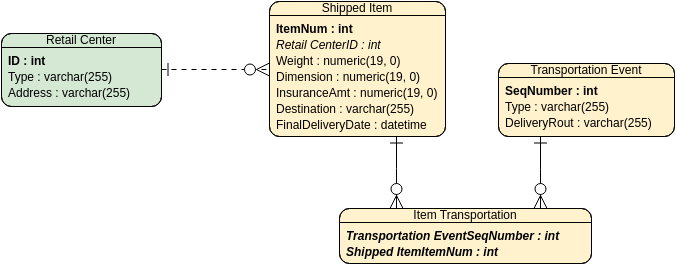 UPS System (Entity Relationship Diagram Example)