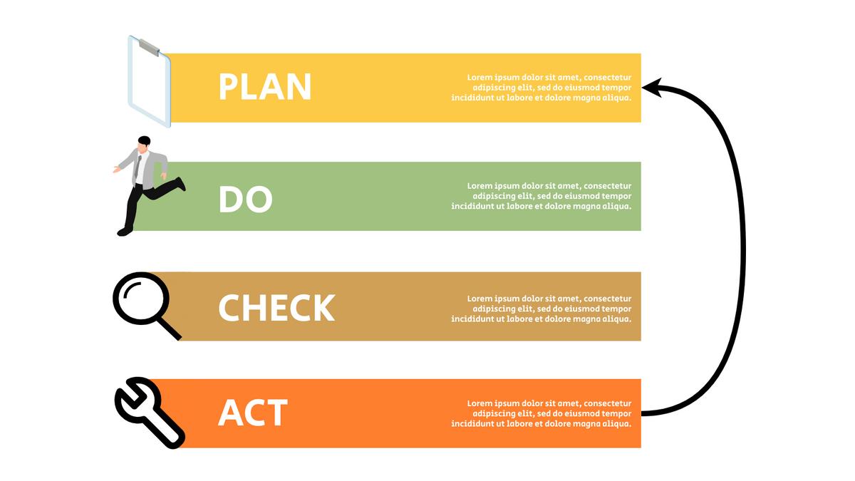 PDCA Model template: Simple PDCA Chart 2 (Created by InfoART's PDCA Model marker)